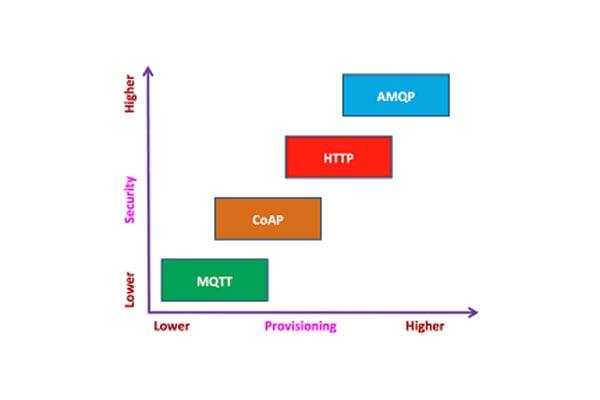 Coap-MQTT