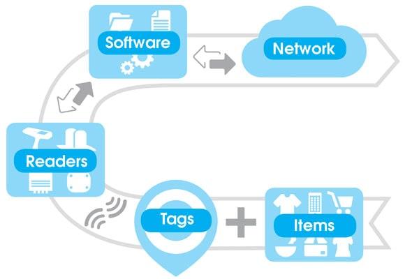 RFID-diagram