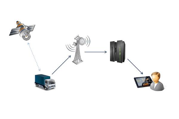 سامانه موقعیت یاب جهانی - GPS 1