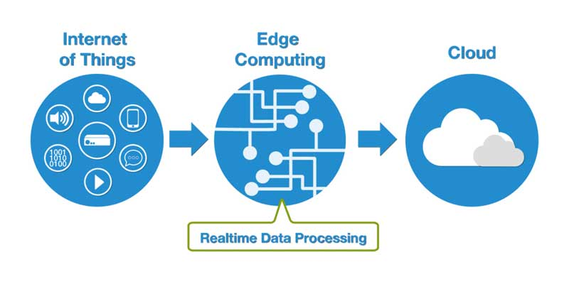 diagram-edge-computing