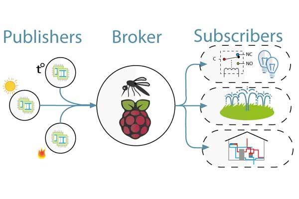 MQTT-on-Raspberry-Pi