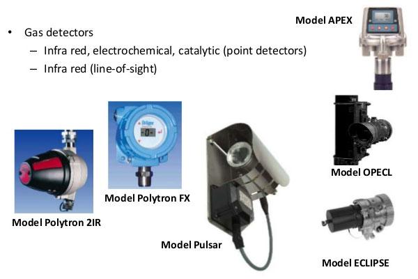 types-of-gaz-detectors